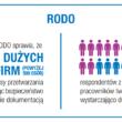 RODO szansą na rozwój biznesu  – raport Konica Minolta