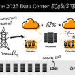 Raport Vertiv – do 2025 roku liczba serwerowni wzrośnie o 226 proc.